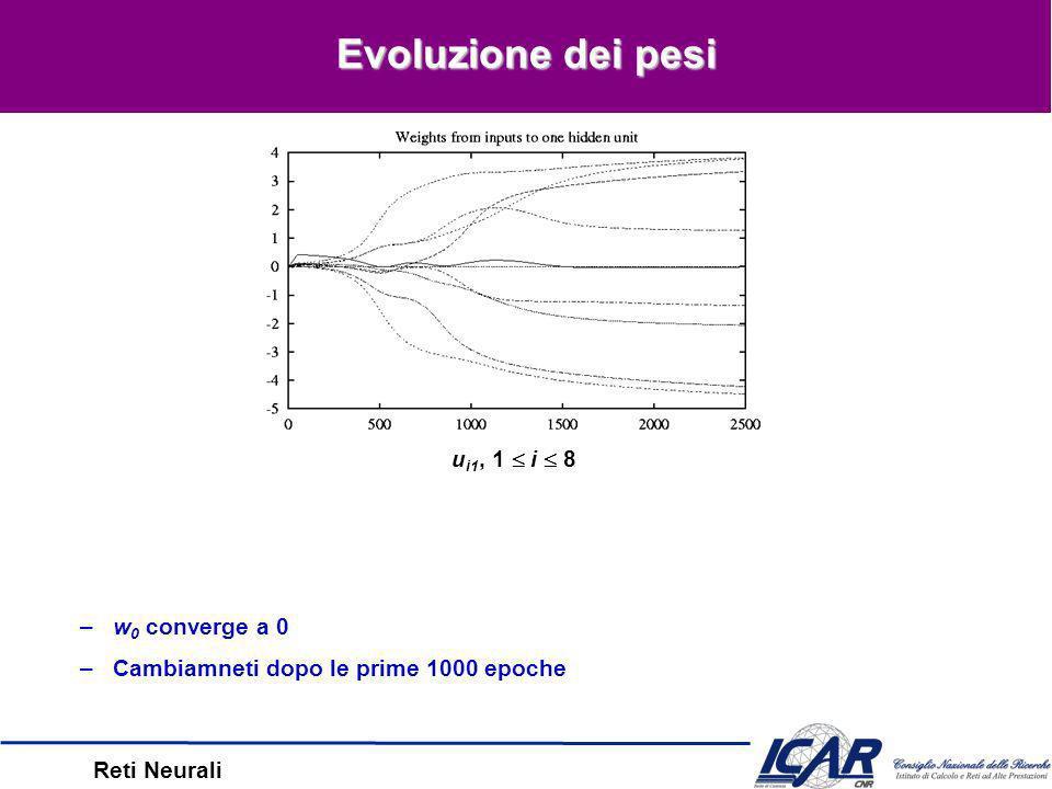 Reti Neurali Evoluzione dellerrore e dei nodi interni error D (o k ) z j (01000000), 1 j 3