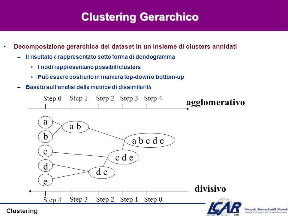 Clustering Clustering Gerarchico Decomposizione gerarchica del dataset in un insieme di clusters annidati –Il risultato è rappresentato sotto forma di dendogramma I nodi rappresentano possibili clusters Può essere costruito in maniera top-down o bottom-up –Basato sull analisi della matrice di dissimilarit à Step 0 Step 1Step 2Step 3Step 4 b d c e a a b d e c d e a b c d e Step 4 Step 3Step 2Step 1Step 0 agglomerativo divisivo