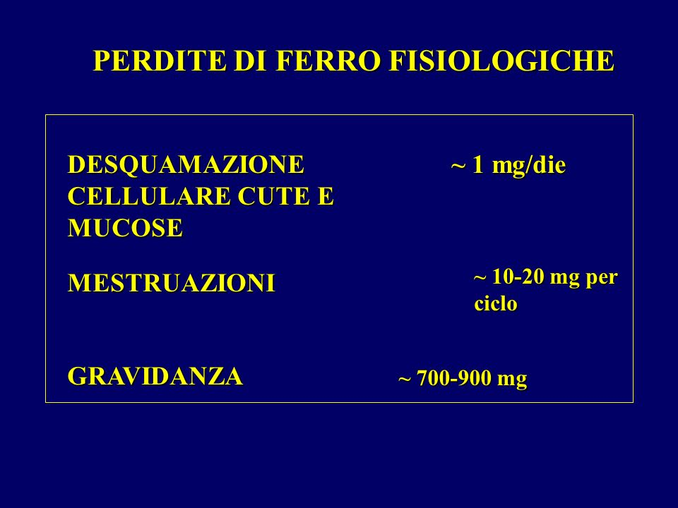 PERDITE DI FERRO FISIOLOGICHE DESQUAMAZIONE CELLULARE CUTE E MUCOSE MESTRUAZIONI GRAVIDANZA ~ 1 mg/die ~ 10-20 mg per ciclo ~ 700-900 mg