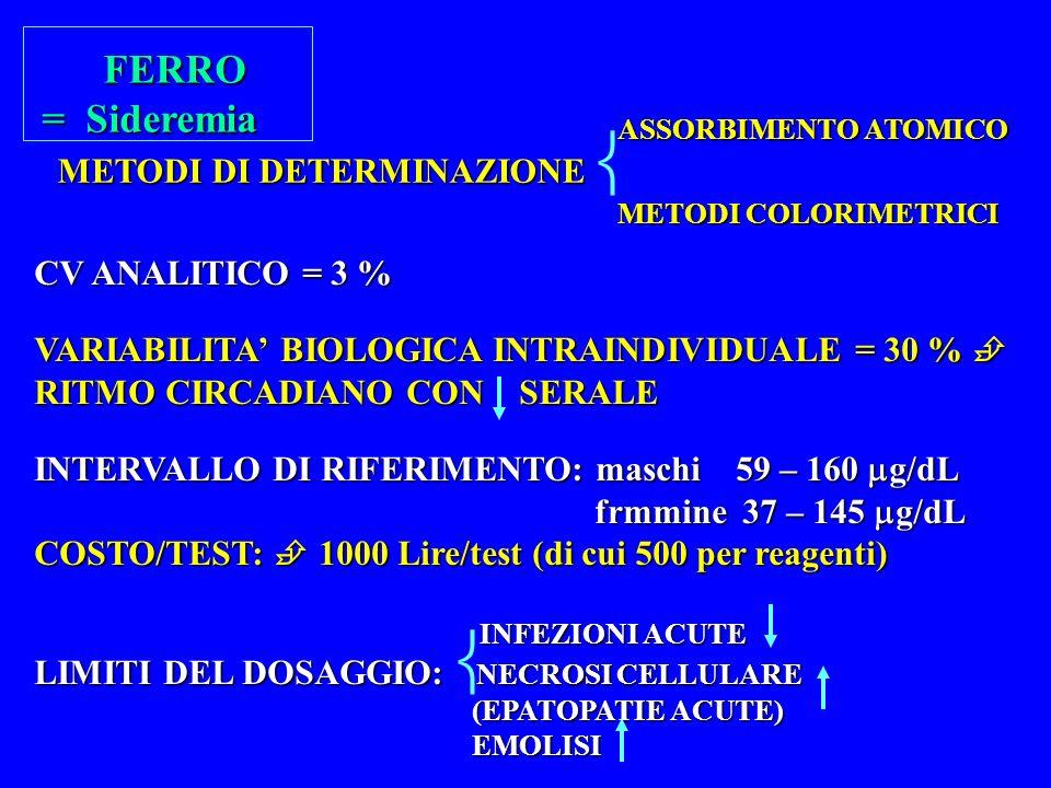 FERRO FERRO = Sideremia METODI DI DETERMINAZIONE ASSORBIMENTO ATOMICO METODI COLORIMETRICI CV ANALITICO = 3 % VARIABILITA BIOLOGICA INTRAINDIVIDUALE = 30 % VARIABILITA BIOLOGICA INTRAINDIVIDUALE = 30 % RITMO CIRCADIANO CON SERALE INTERVALLO DI RIFERIMENTO: maschi 59 – 160 g/dL frmmine 37 – 145 g/dL frmmine 37 – 145 g/dL COSTO/TEST: 1000 Lire/test (di cui 500 per reagenti) INFEZIONI ACUTE INFEZIONI ACUTE LIMITI DEL DOSAGGIO: NECROSI CELLULARE (EPATOPATIE ACUTE) (EPATOPATIE ACUTE) EMOLISI EMOLISI