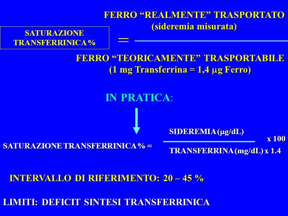 SATURAZIONE TRANSFERRINICA % FERRO REALMENTE TRASPORTATO (sideremia misurata) FERRO TEORICAMENTE TRASPORTABILE (1 mg Transferrina = 1,4 g Ferro) IN PRATICA: SATURAZIONE TRANSFERRINICA % = SIDEREMIA ( g/dL) TRANSFERRINA (mg/dL) x 1.4 x 100 INTERVALLO DI RIFERIMENTO: 20 – 45 % LIMITI: DEFICIT SINTESI TRANSFERRINICA =
