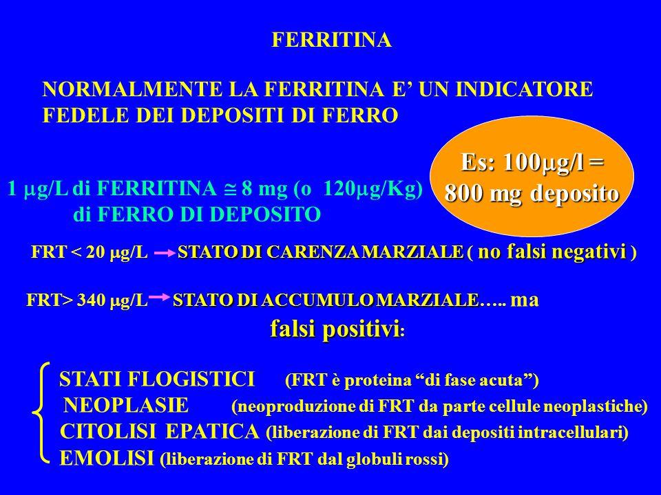 FERRITINA NORMALMENTE LA FERRITINA E UN INDICATORE FEDELE DEI DEPOSITI DI FERRO STATO DI CARENZA MARZIALE no falsi negativi FRT < 20 g/L STATO DI CARENZA MARZIALE ( no falsi negativi ) STATO DI ACCUMULO MARZIALE FRT> 340 g/L STATO DI ACCUMULO MARZIALE…..