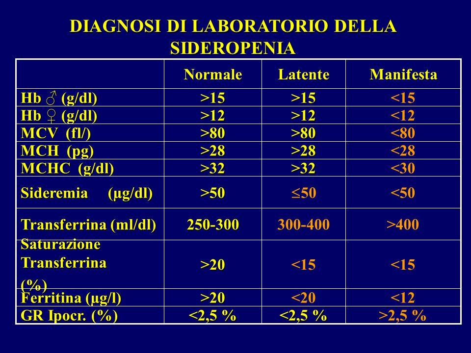 DIAGNOSI DI LABORATORIO DELLA SIDEROPENIA <50 50>50 Sideremia (µg/dl) <12<20>20 Ferritina (µg/l) ManifestaLatenteNormale >2,5 % <2,5 % GR Ipocr. (%) <