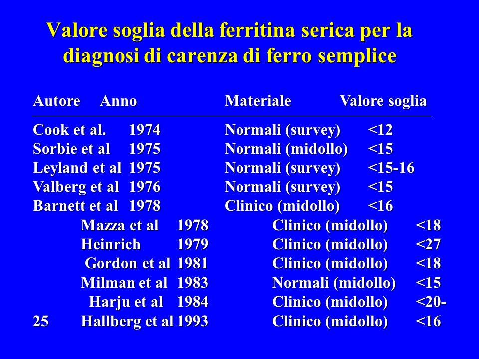 Valore soglia della ferritina serica per la diagnosi di carenza di ferro semplice Autore AnnoMateriale Valore soglia Cook et al.1974Normali (survey)<12 Sorbie et al1975Normali (midollo)<15 Leyland et al 1975Normali (survey)<15-16 Valberg et al1976Normali (survey)<15 Barnett et al1978Clinico (midollo)<16 Mazza et al1978Clinico (midollo)<18 Heinrich 1979Clinico (midollo)<27 Gordon et al1981Clinico (midollo)<18 Milman et al1983Normali (midollo)<15 Harju et al1984Clinico (midollo)<20- 25Hallberg et al1993Clinico (midollo)<16