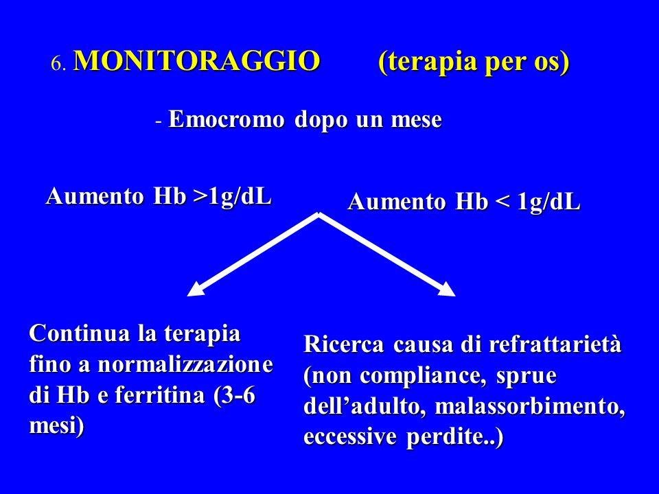 MONITORAGGIO (terapia per os) 6. MONITORAGGIO (terapia per os) Emocromo dopo un mese - Emocromo dopo un mese Aumento Hb >1g/dL Aumento Hb < 1g/dL Cont