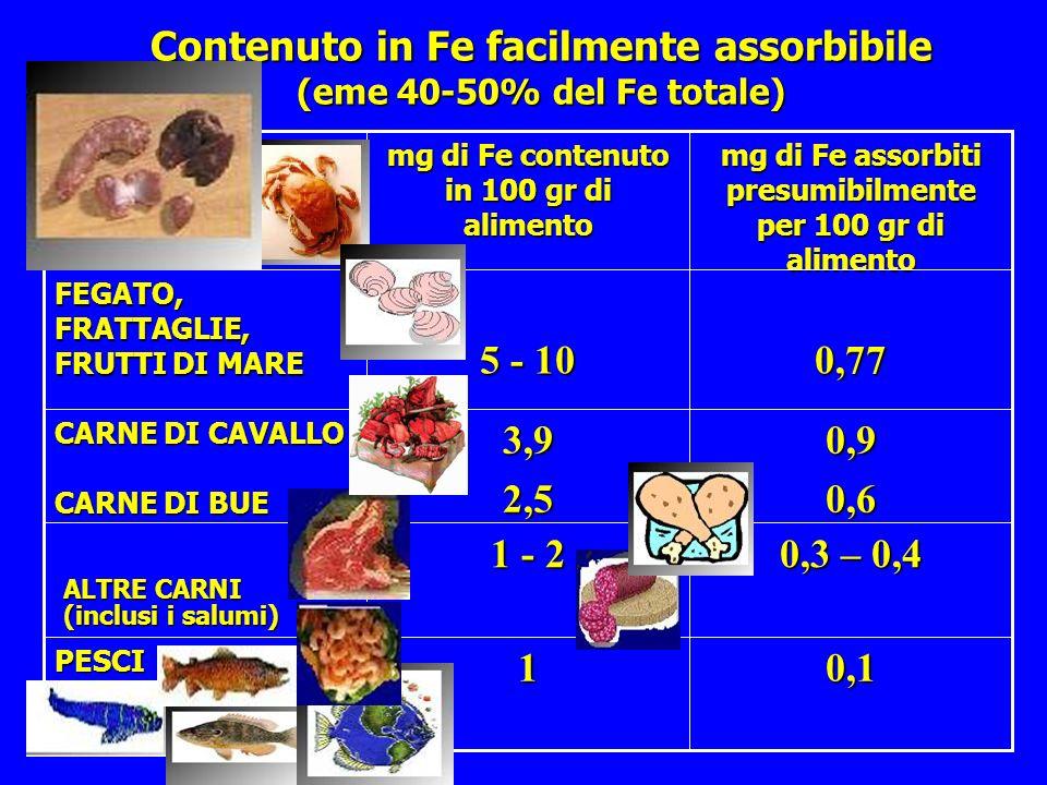 Contenuto in Fe difficilmente assorbibile <0,05<1 FRUTTA FRESCA, ORTAGGI, LATTE, FORMAGGI 0,05 – 0,1 1 - 3 PASTICCERIA (torte, biscotti) 0,051PANE 0,091,5 RISO, PASTA, UOVA 0,062 LEGUMI (fagioli, ceci) 0,2 1 - 5 VERDURE ( radicchio, spinaci, indivia, broccoletti) FRUTTA SECCA OLEOSA (noci, nocciole) CIOCCOLATO 0,510 CACAO, LIEVITO mg di Fe assorbiti presumibilmente per 100 gr di alimento mg di Fe contenuto in 100 gr di alimento in 100 gr di alimento