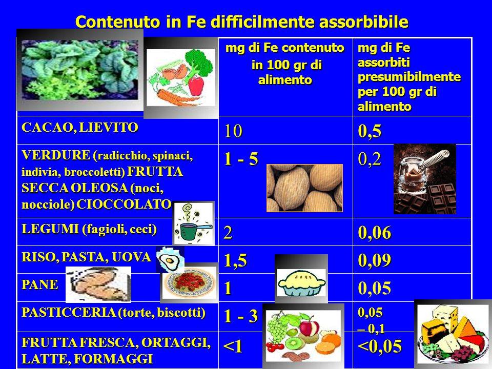 Contenuto in Fe difficilmente assorbibile <0,05<1 FRUTTA FRESCA, ORTAGGI, LATTE, FORMAGGI 0,05 – 0,1 1 - 3 PASTICCERIA (torte, biscotti) 0,051PANE 0,0