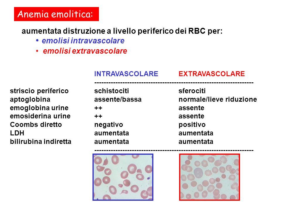 Anemia emolitica: aumentata distruzione a livello periferico dei RBC per: emolisi intravascolare emolisi extravascolare INTRAVASCOLAREEXTRAVASCOLARE -