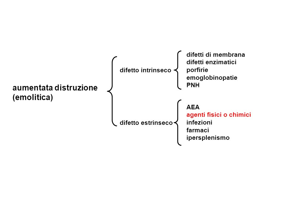 aumentata distruzione (emolitica) difetto intrinseco difetto estrinseco AEA agenti fisici o chimici infezioni farmaci ipersplenismo difetti di membran
