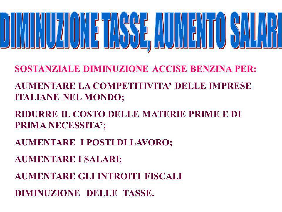 SOSTANZIALE DIMINUZIONE ACCISE BENZINA PER: AUMENTARE LA COMPETITIVITA DELLE IMPRESE ITALIANE NEL MONDO; RIDURRE IL COSTO DELLE MATERIE PRIME E DI PRIMA NECESSITA; AUMENTARE I POSTI DI LAVORO; AUMENTARE I SALARI; AUMENTARE GLI INTROITI FISCALI DIMINUZIONE DELLE TASSE.