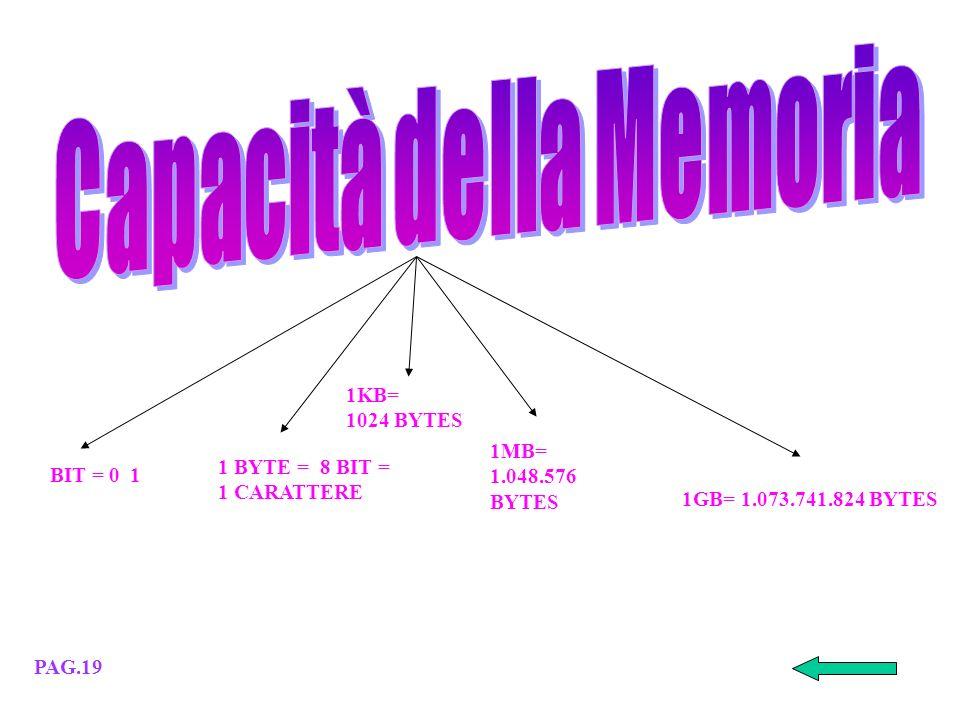 Memoria ROM Memoria RAM DOVE E QUANDO SI USANO Pag. 18