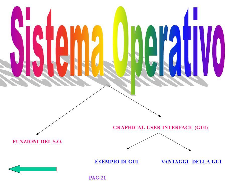 SOFTWARE DI SISTEMA SOFTWARE APPLICATIVO PAG.20