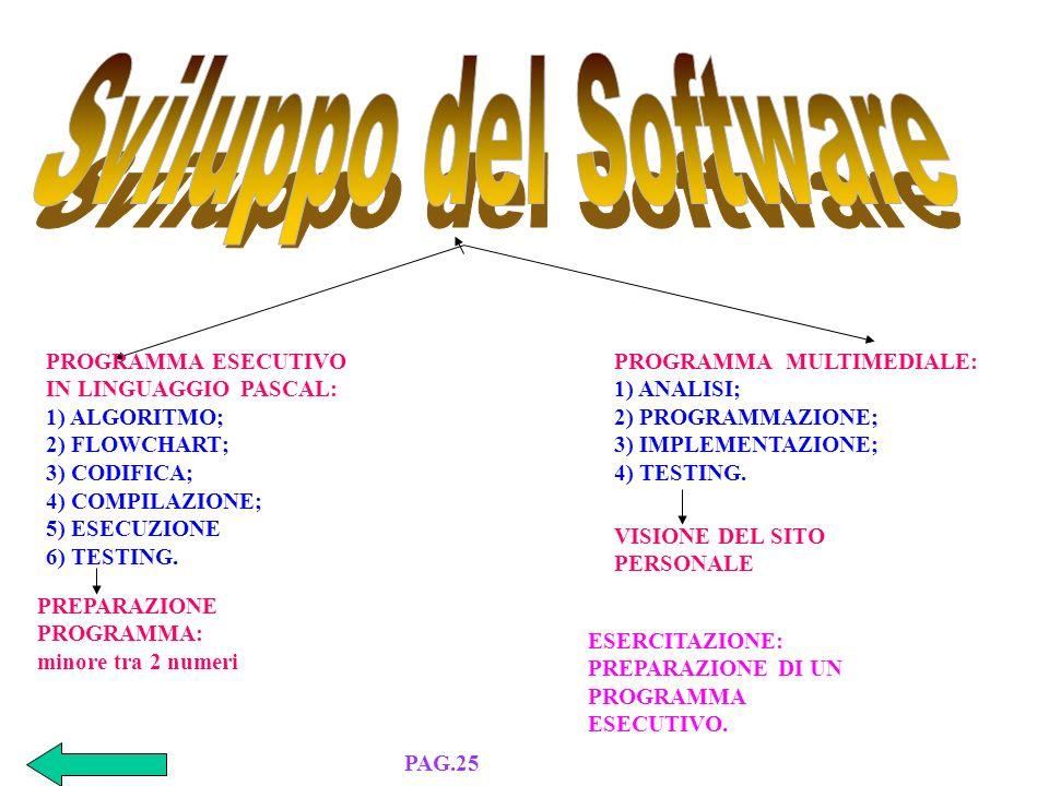 a) Video Scrittura: WORD di MSOFFICE b) Foglio Elettronico: EXCEL di MSOFFICE c) Data Base: ACCESS di MSOFFICE d) Presentazioni in Diapositive: POWERPOINT di MSOFFICE e) Desktop Publishing: XPRES della QUARK f) Ipertesti : FRONTPAGE di MSOFFICE g) Programmi Multimediali: FRONTPAGE di MSOFFICE h) Comunicazioni (Browser): INTERNET EXPLORER PAG.24