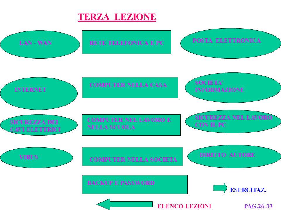 PROGRAMMA ESECUTIVO IN LINGUAGGIO PASCAL: 1) ALGORITMO; 2) FLOWCHART; 3) CODIFICA; 4) COMPILAZIONE; 5) ESECUZIONE 6) TESTING.