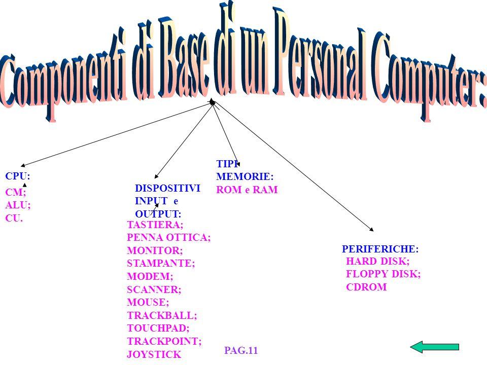 FUNZIONI DEL S.O. GRAPHICAL USER INTERFACE (GUI) ESEMPIO DI GUIVANTAGGI DELLA GUI PAG.21