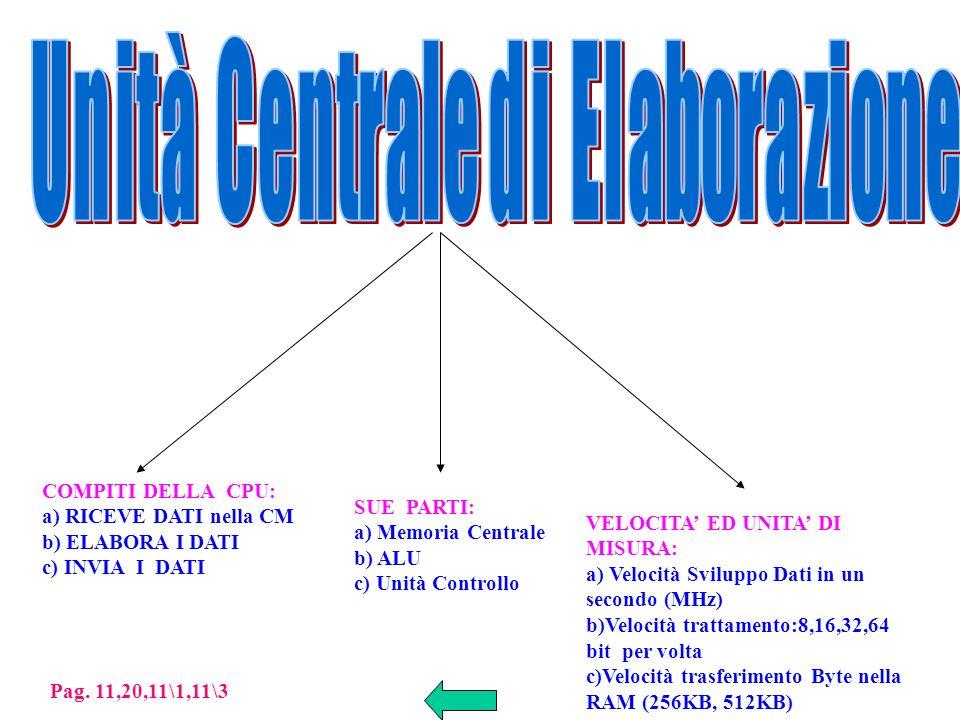 COMPITI DELLA CPU: a) RICEVE DATI nella CM b) ELABORA I DATI c) INVIA I DATI SUE PARTI: a) Memoria Centrale b) ALU c) Unità Controllo VELOCITA ED UNITA DI MISURA: a) Velocità Sviluppo Dati in un secondo (MHz) b)Velocità trattamento:8,16,32,64 bit per volta c)Velocità trasferimento Byte nella RAM (256KB, 512KB) Pag.