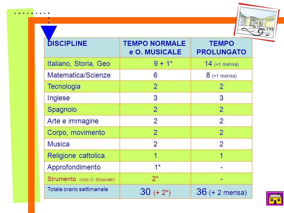 QUADRO ORARIO DISCIPLINETEMPO NORMALE e O. MUSICALE TEMPO PROLUNGATO Italiano, Storia, Geo 9 + 1*14 (+1 mensa) Matematica/Scienze68 (+1 mensa) Tecnolo