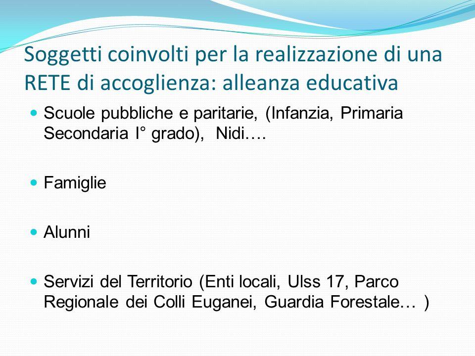 Soggetti coinvolti per la realizzazione di una RETE di accoglienza: alleanza educativa Scuole pubbliche e paritarie, (Infanzia, Primaria Secondaria I°