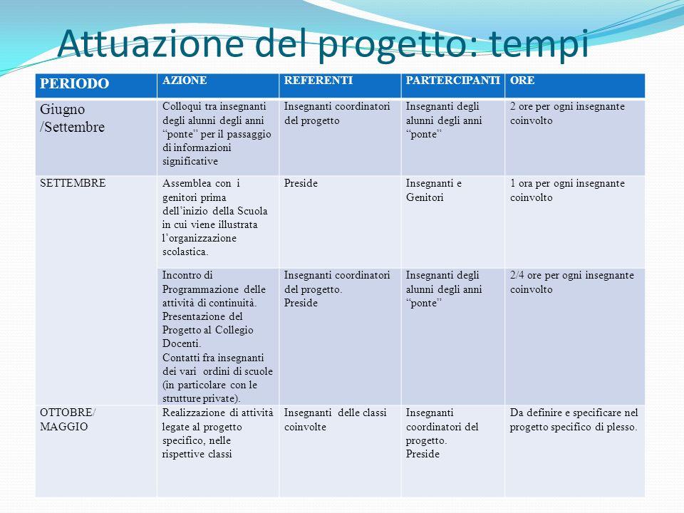 Attuazione del progetto: tempi PERIODO AZIONEREFERENTIPARTERCIPANTIORE Giugno /Settembre Colloqui tra insegnanti degli alunni degli anni ponte per il