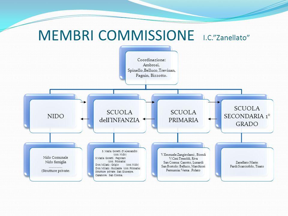 MEMBRI COMMISSIONE I.C.Zanellato