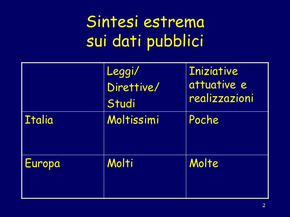 2 Sintesi estrema sui dati pubblici Leggi/ Direttive/ Studi Iniziative attuative e realizzazioni ItaliaMoltissimiPoche EuropaMoltiMolte