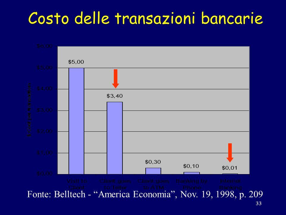 33 Costo delle transazioni bancarie Fonte: Belltech - America Economia, Nov. 19, 1998, p. 209