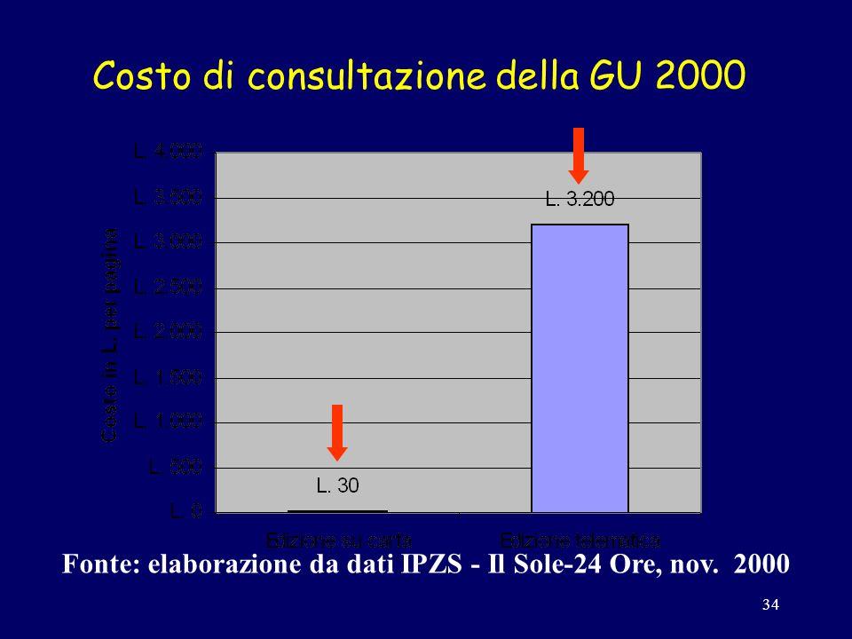 34 Costo di consultazione della GU 2000 Fonte: elaborazione da dati IPZS - Il Sole-24 Ore, nov.