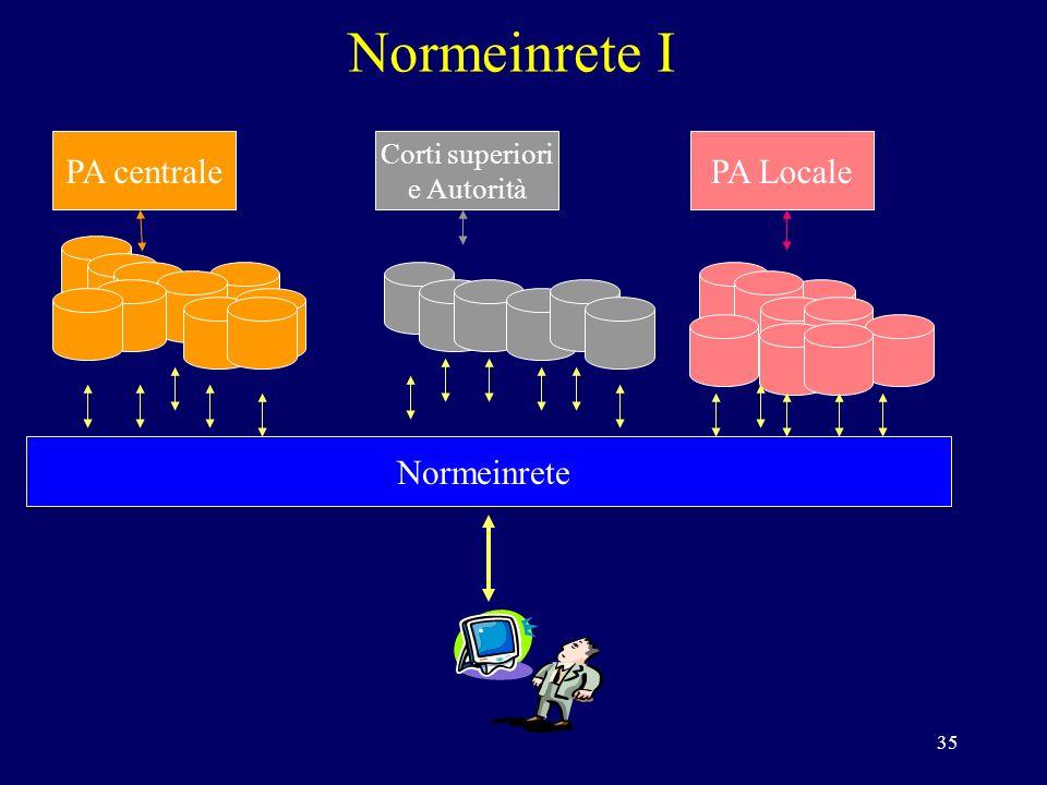 35 Normeinrete I PA centrale Corti superiori e Autorità PA Locale Normeinrete