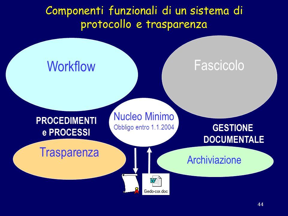 44 Workflow GESTIONE DOCUMENTALE Archiviazione PROCEDIMENTI e PROCESSI Trasparenza Fascicolo Componenti funzionali di un sistema di protocollo e trasparenza Nucleo Minimo Obbligo entro 1.1.2004