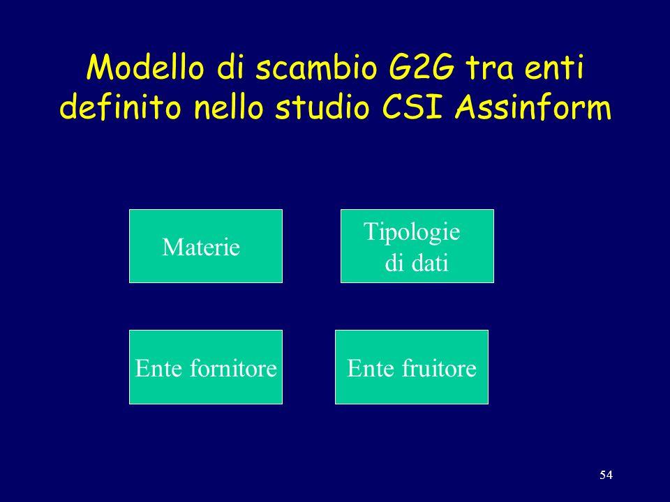 54 Modello di scambio G2G tra enti definito nello studio CSI Assinform Materie Tipologie di dati Ente fornitoreEnte fruitore