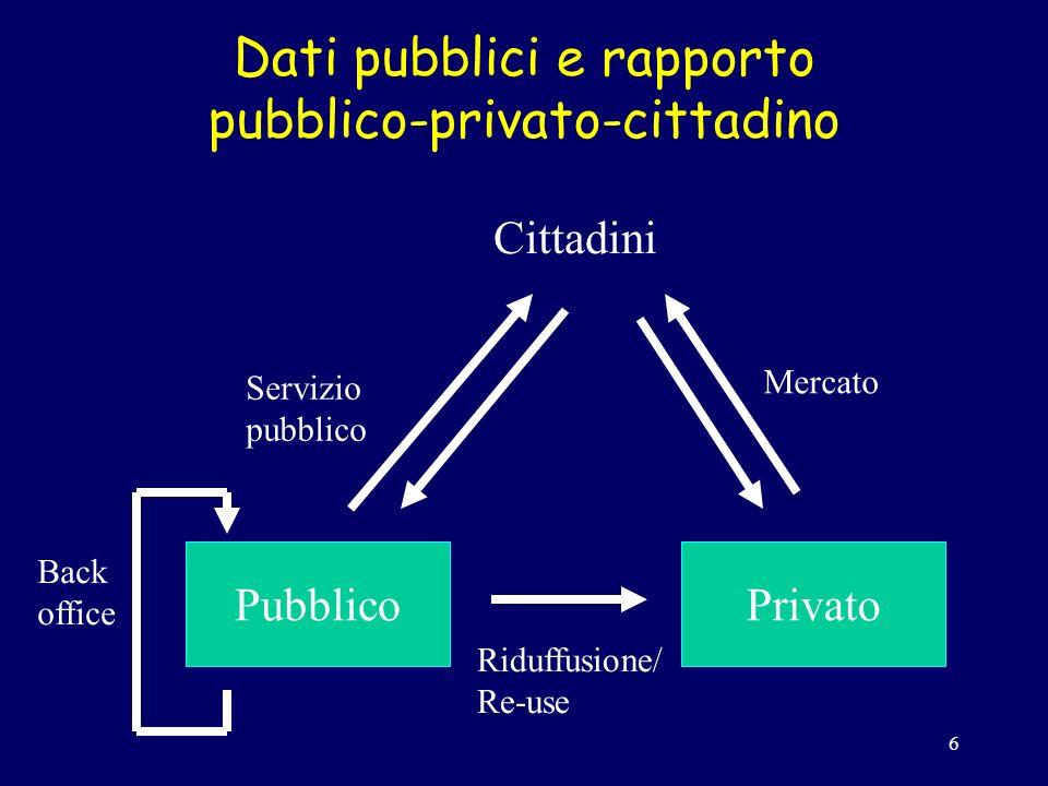 6 Dati pubblici e rapporto pubblico-privato-cittadino PubblicoPrivato Cittadini Mercato Servizio pubblico Riduffusione/ Re-use Back office