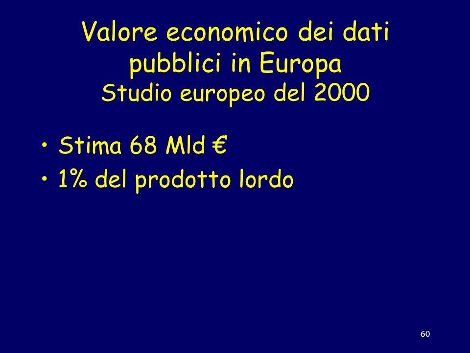 60 Valore economico dei dati pubblici in Europa Studio europeo del 2000 Stima 68 Mld 1% del prodotto lordo