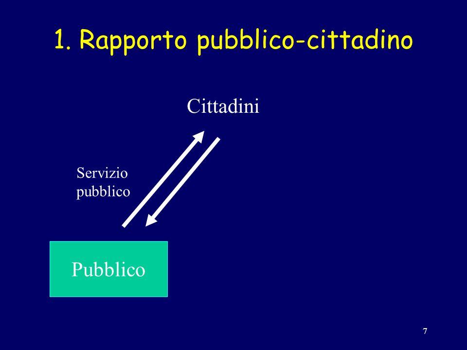 7 1. Rapporto pubblico-cittadino Pubblico Cittadini Servizio pubblico