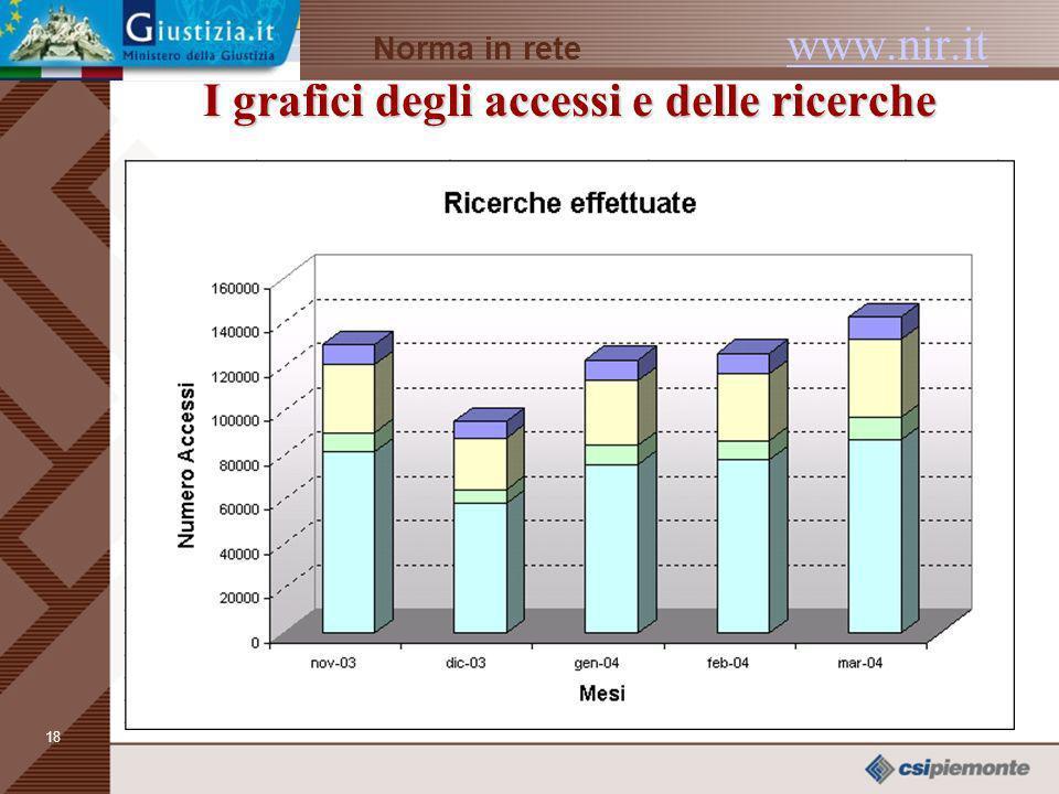 17 I grafici degli accessi e delle ricerche Norma in rete www.nir.it I grafici degli accessi e delle ricerche www.nir.it