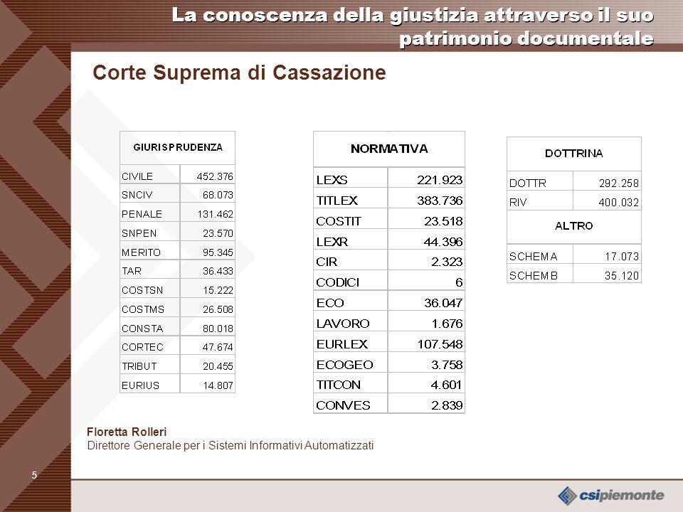 4 Archivi principali Legislazione Italiana: Stato e leggi Regionali (LexS LexR) Sentenze della Corte costituzionale (Costit, Costsn, Costms) Massime e