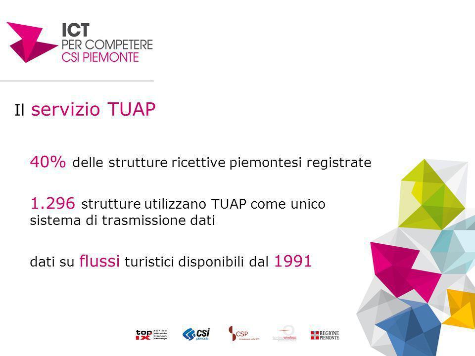 Il servizio TUAP 40% delle strutture ricettive piemontesi registrate 1.296 strutture utilizzano TUAP come unico sistema di trasmissione dati dati su flussi turistici disponibili dal 1991