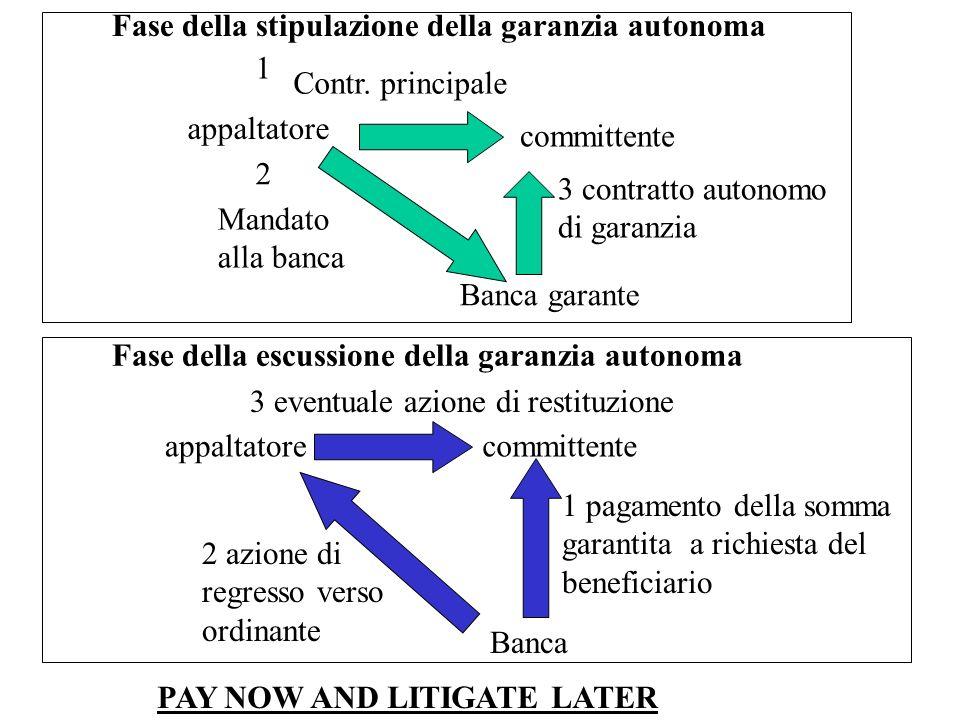 appaltatore committente 1 Contr. principale 2 Mandato alla banca Banca garante 3 contratto autonomo di garanzia appaltatorecommittente Banca 1 pagamen