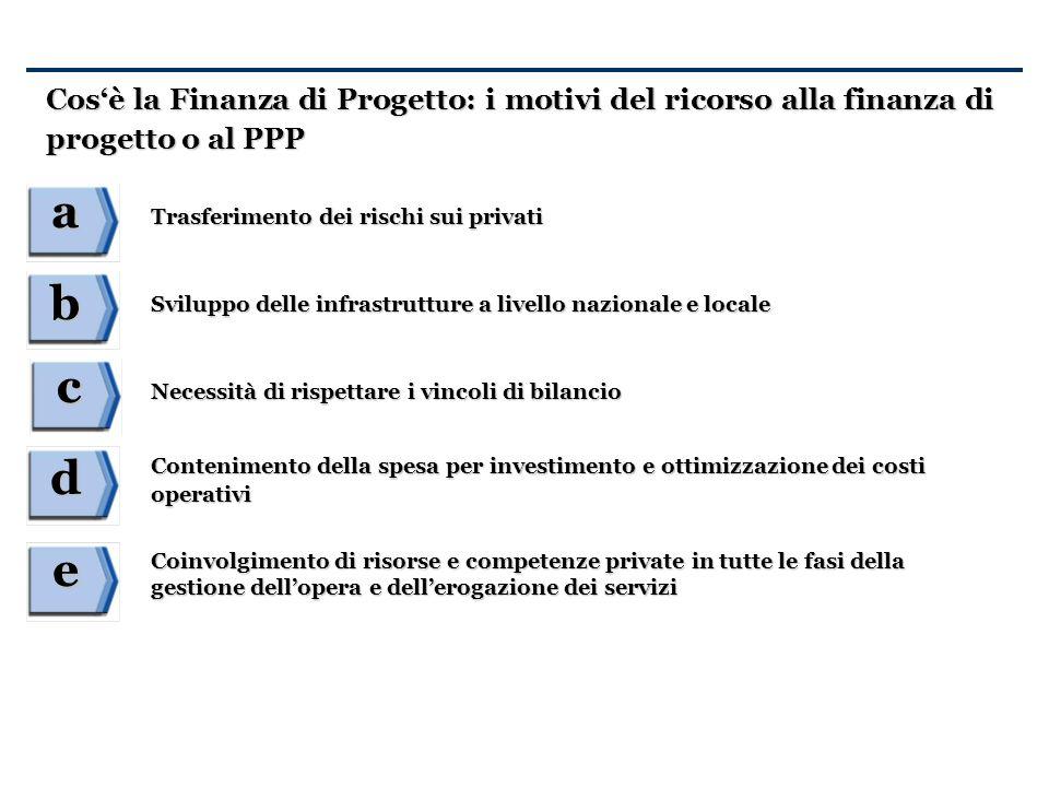 Cosè la Finanza di Progetto: i motivi del ricorso alla finanza di progetto o al PPP a b c d e Trasferimento dei rischi sui privati Sviluppo delle infr