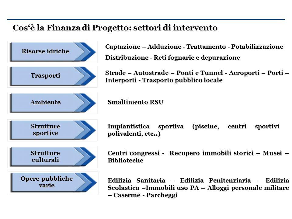 Cosè la Finanza di Progetto: settori di intervento Risorse idriche Captazione – Adduzione - Trattamento - Potabilizzazione Distribuzione - Reti fognar