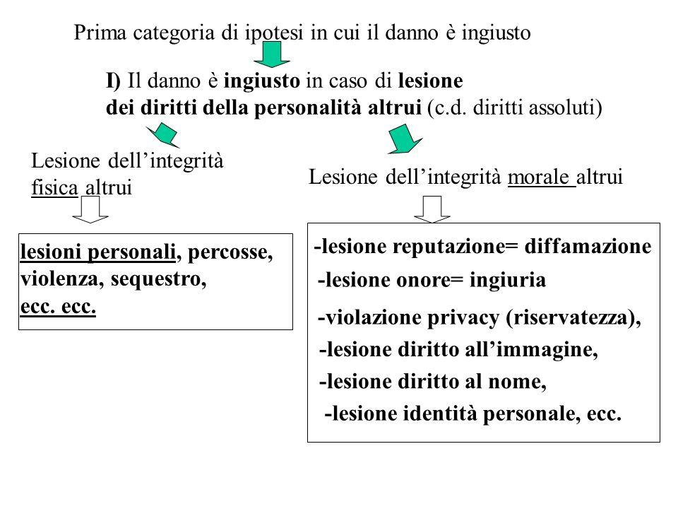 I) Il danno è ingiusto in caso di lesione dei diritti della personalità altrui (c.d. diritti assoluti) Lesione dellintegrità fisica altrui lesioni per