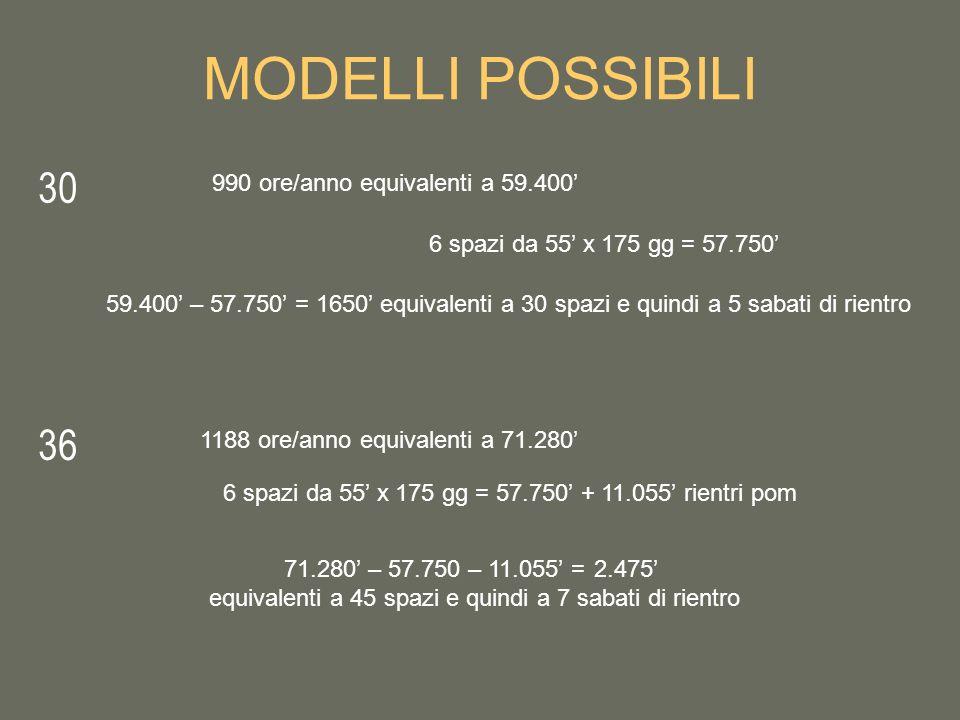 MODELLI POSSIBILI 30 36 990 ore/anno equivalenti a 59.400 6 spazi da 55 x 175 gg = 57.750 1188 ore/anno equivalenti a 71.280 6 spazi da 55 x 175 gg = 57.750 + 11.055 rientri pom 59.400 – 57.750 = 1650 equivalenti a 30 spazi e quindi a 5 sabati di rientro 71.280 – 57.750 – 11.055 = 2.475 equivalenti a 45 spazi e quindi a 7 sabati di rientro