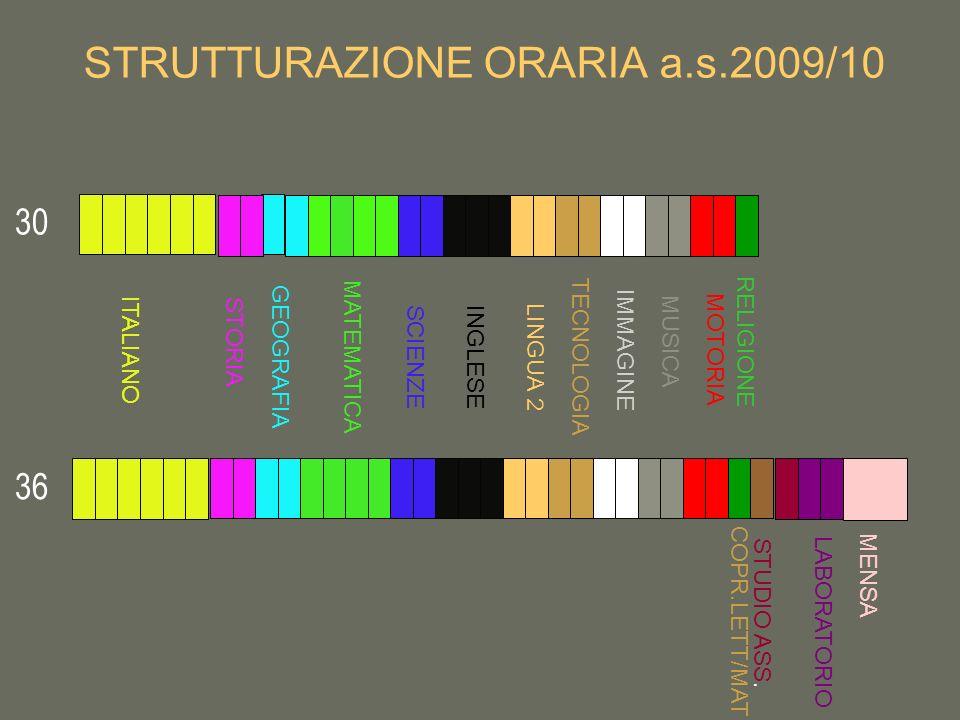 STRUTTURAZIONE ORARIA a.s.2009/10 ITALIANO MATEMATICA STORIA GEOGRAFIA SCIENZE IMMAGINE MUSICA MOTORIA INGLESE RELIGIONE TECNOLOGIA LINGUA 2 MENSA 30 36 COPR.LETT/MAT STUDIO ASS.