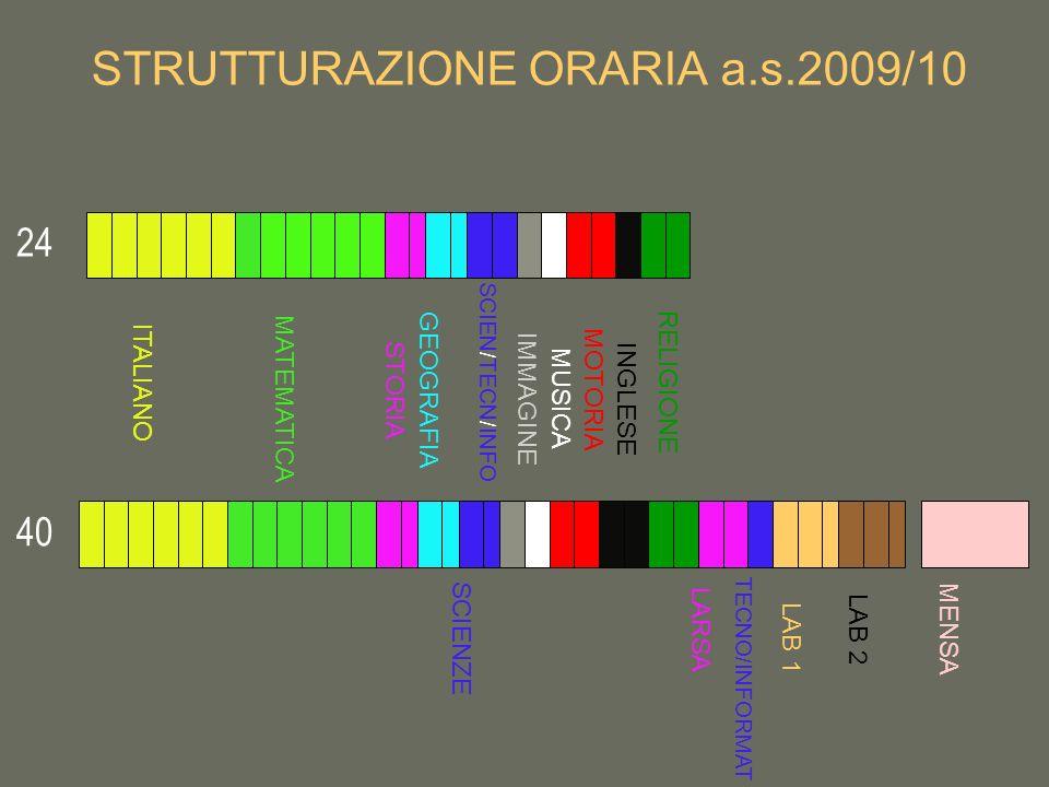 STRUTTURAZIONE ORARIA a.s.2009/10 ITALIANO MATEMATICA STORIA GEOGRAFIA SCIEN / TECN / INFO SCIENZE IMMAGINE MUSICA MOTORIA INGLESE RELIGIONE LARSA TEC
