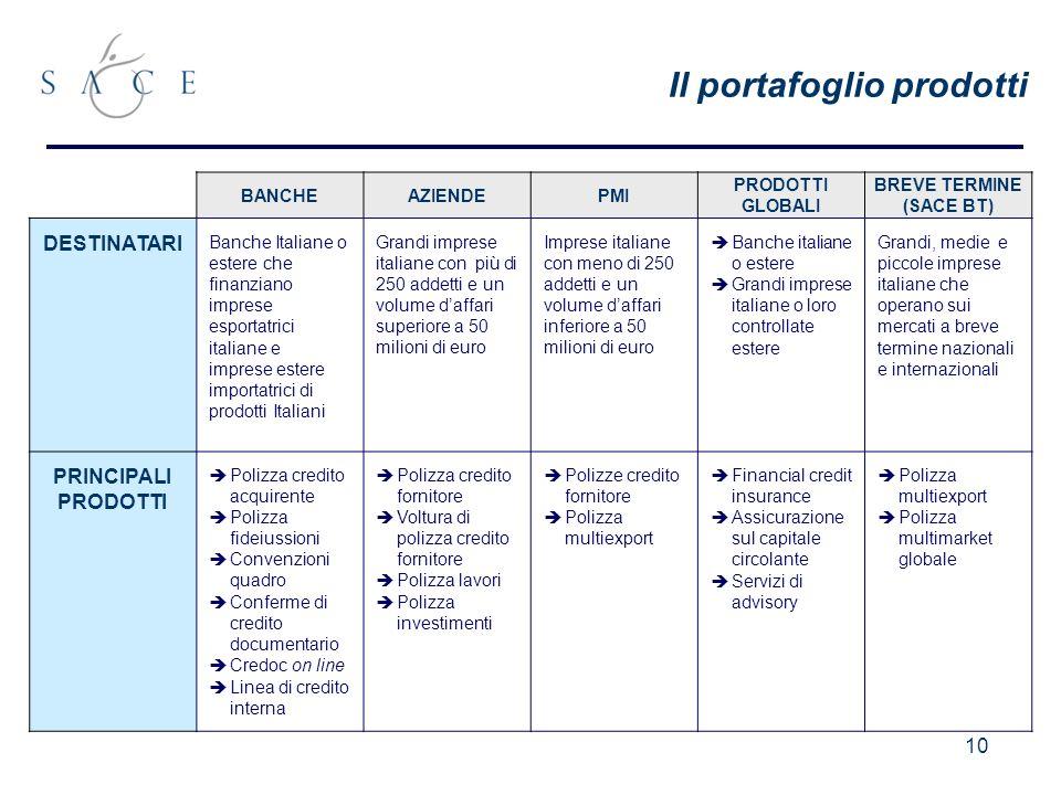 10 Il portafoglio prodotti BANCHEAZIENDEPMI PRODOTTI GLOBALI BREVE TERMINE (SACE BT) DESTINATARI Banche Italiane o estere che finanziano imprese esportatrici italiane e imprese estere importatrici di prodotti Italiani Grandi imprese italiane con più di 250 addetti e un volume daffari superiore a 50 milioni di euro Imprese italiane con meno di 250 addetti e un volume daffari inferiore a 50 milioni di euro Banche italiane o estere Grandi imprese italiane o loro controllate estere Grandi, medie e piccole imprese italiane che operano sui mercati a breve termine nazionali e internazionali PRINCIPALI PRODOTTI Polizza credito acquirente Polizza fideiussioni Convenzioni quadro Conferme di credito documentario Credoc on line Linea di credito interna Polizza credito fornitore Voltura di polizza credito fornitore Polizza lavori Polizza investimenti Polizze credito fornitore Polizza multiexport Financial credit insurance Assicurazione sul capitale circolante Servizi di advisory Polizza multiexport Polizza multimarket globale