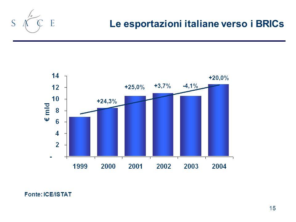 15 Le esportazioni italiane verso i BRICs Fonte: ICE/ISTAT +24,3% +25,0% +3,7% +20,0% -4,1%