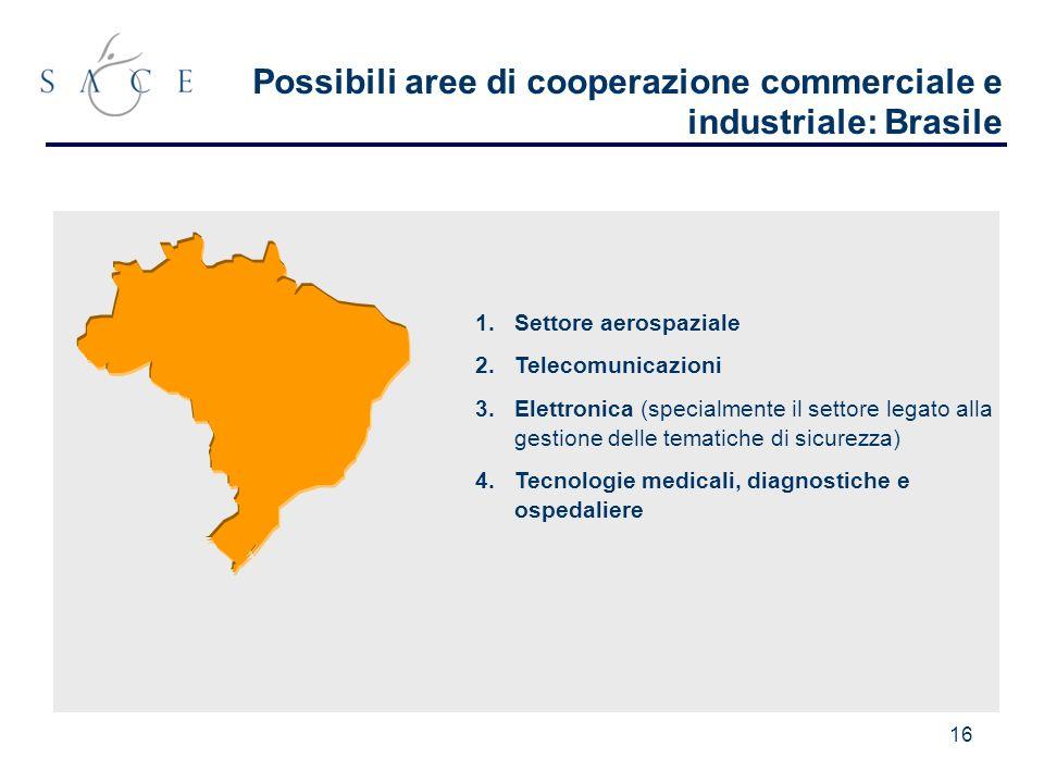 16 Possibili aree di cooperazione commerciale e industriale: Brasile 1.Settore aerospaziale 2.Telecomunicazioni 3.Elettronica (specialmente il settore legato alla gestione delle tematiche di sicurezza) 4.Tecnologie medicali, diagnostiche e ospedaliere