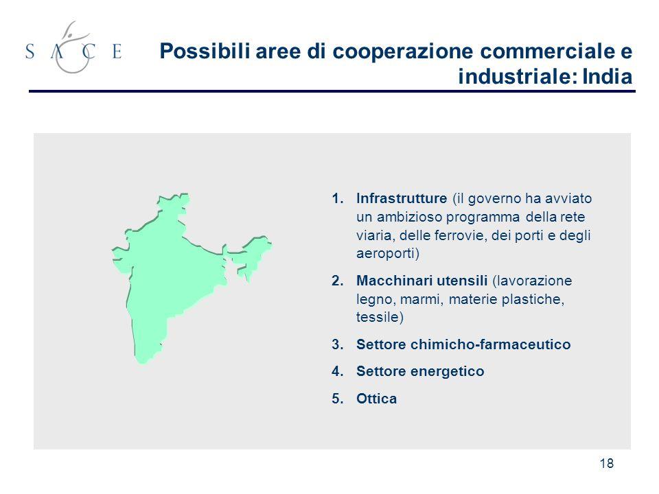 18 Possibili aree di cooperazione commerciale e industriale: India 1.Infrastrutture (il governo ha avviato un ambizioso programma della rete viaria, delle ferrovie, dei porti e degli aeroporti) 2.Macchinari utensili (lavorazione legno, marmi, materie plastiche, tessile) 3.Settore chimicho-farmaceutico 4.Settore energetico 5.Ottica