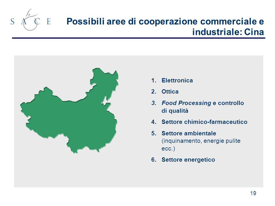 19 Possibili aree di cooperazione commerciale e industriale: Cina 1.Elettronica 2.Ottica 3.Food Processing e controllo di qualità 4.Settore chimico-farmaceutico 5.Settore ambientale (inquinamento, energie pulite ecc.) 6.Settore energetico