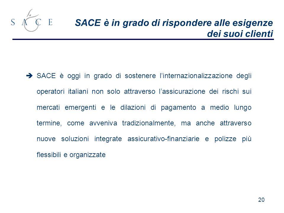 20 SACE è in grado di rispondere alle esigenze dei suoi clienti SACE è oggi in grado di sostenere linternazionalizzazione degli operatori italiani non solo attraverso lassicurazione dei rischi sui mercati emergenti e le dilazioni di pagamento a medio lungo termine, come avveniva tradizionalmente, ma anche attraverso nuove soluzioni integrate assicurativo-finanziarie e polizze più flessibili e organizzate