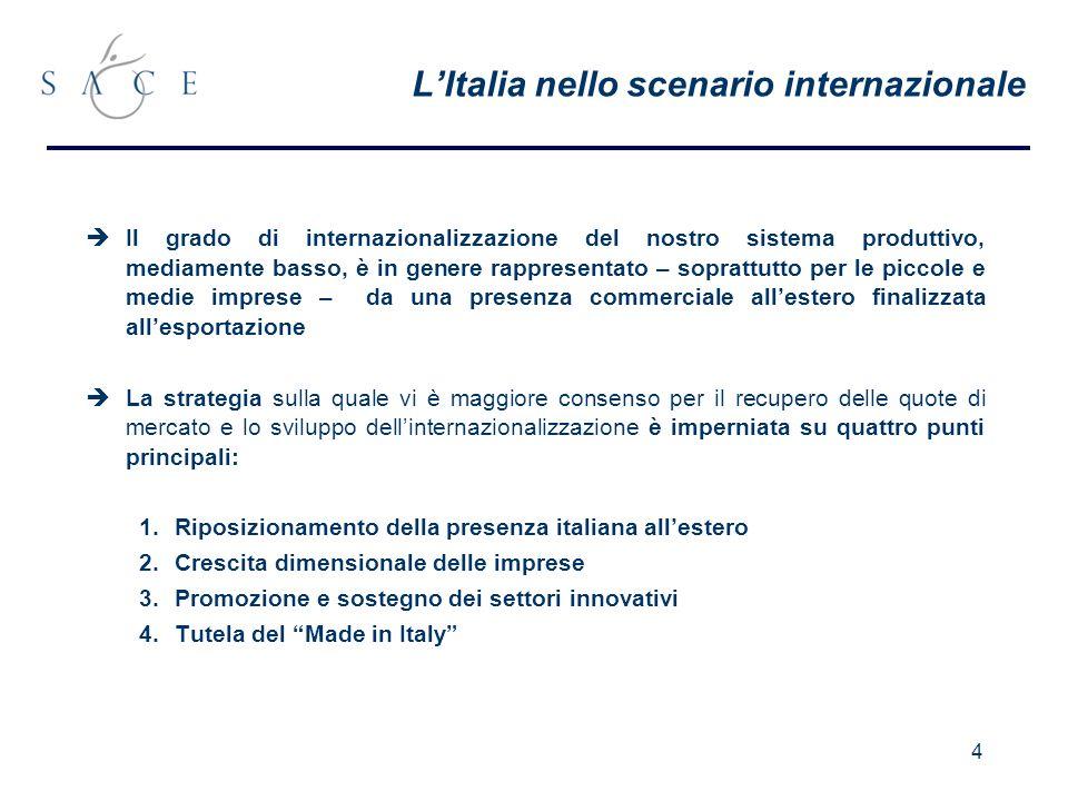 4 LItalia nello scenario internazionale Il grado di internazionalizzazione del nostro sistema produttivo, mediamente basso, è in genere rappresentato – soprattutto per le piccole e medie imprese – da una presenza commerciale allestero finalizzata allesportazione La strategia sulla quale vi è maggiore consenso per il recupero delle quote di mercato e lo sviluppo dellinternazionalizzazione è imperniata su quattro punti principali: 1.Riposizionamento della presenza italiana allestero 2.Crescita dimensionale delle imprese 3.Promozione e sostegno dei settori innovativi 4.Tutela del Made in Italy